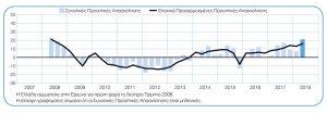 Αύξηση των προοπτικών απασχόλησης στην Ελλάδα το β΄τρίμηνο του 2018