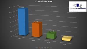 ΔΙΑΚΥΜΑΝΣΗ ΒΑΘΜΟΛΟΓΙΩΝ ΜΑΘΗΜΑΤΩΝ ΘΕΤΙΚΩΝ ΣΠΟΥΔΩΝ – 2018